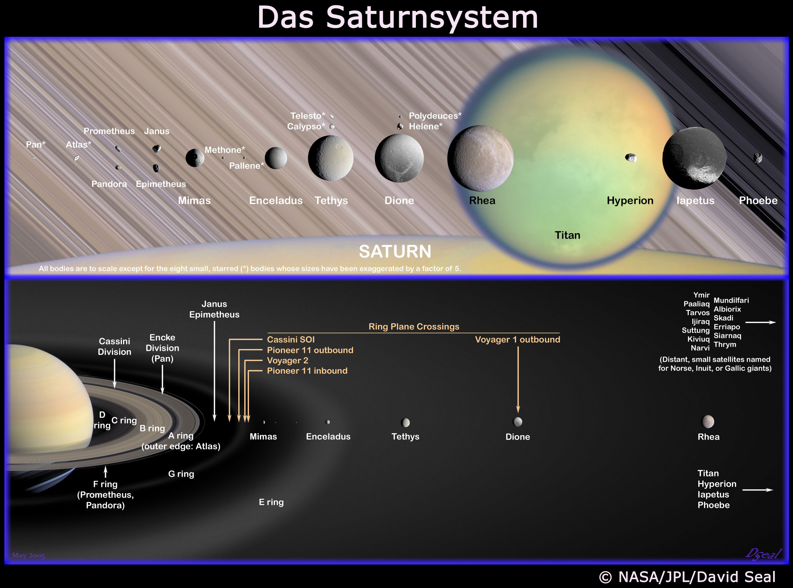 DLR - Cassini-Huygens - Saturn's moons and rings