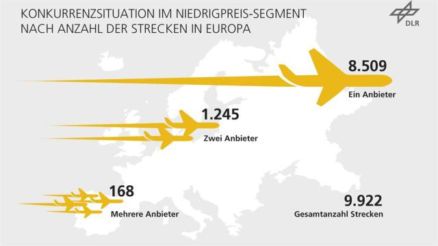 Diagramm: Konkurrenzsituation der Billigflieger