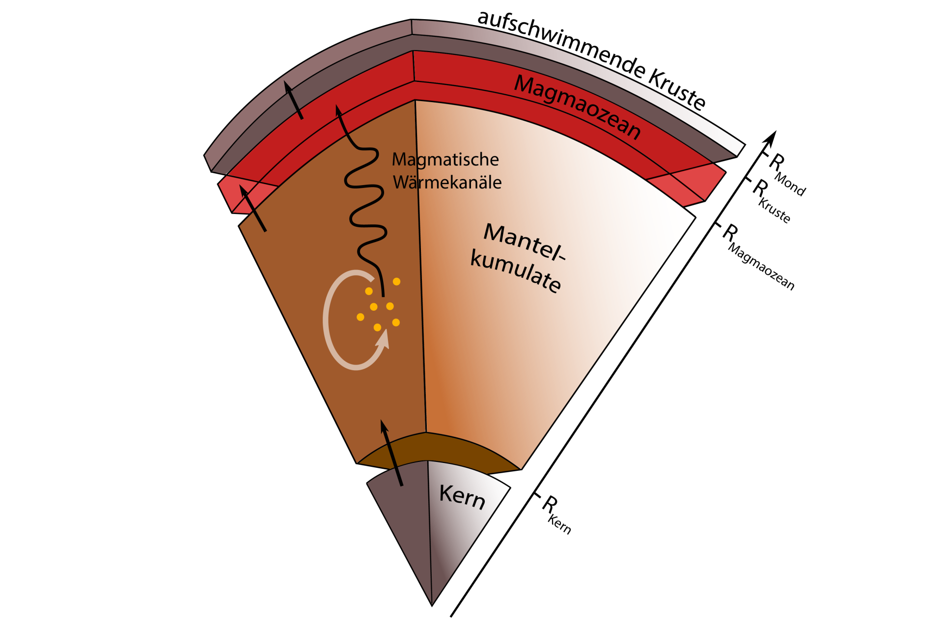 Schematic structure of the early Moon's interior