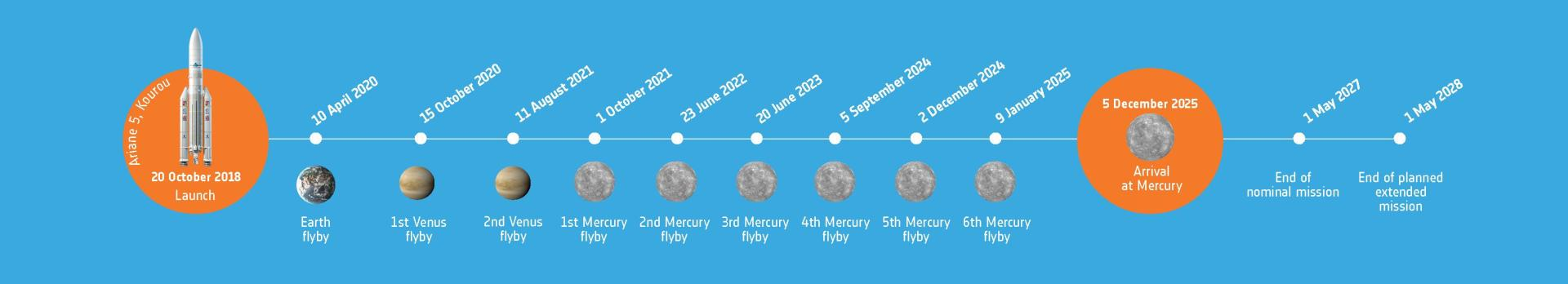 BepiColombo's seven-year journey to Mercury