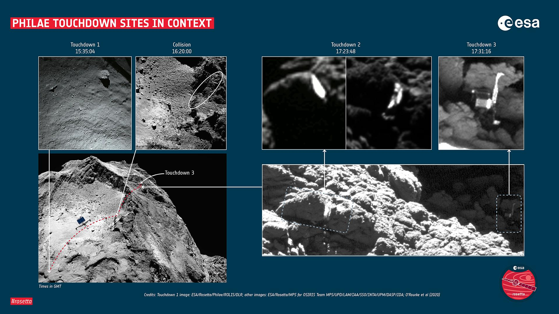 Philae's contact with the comet put into regional context