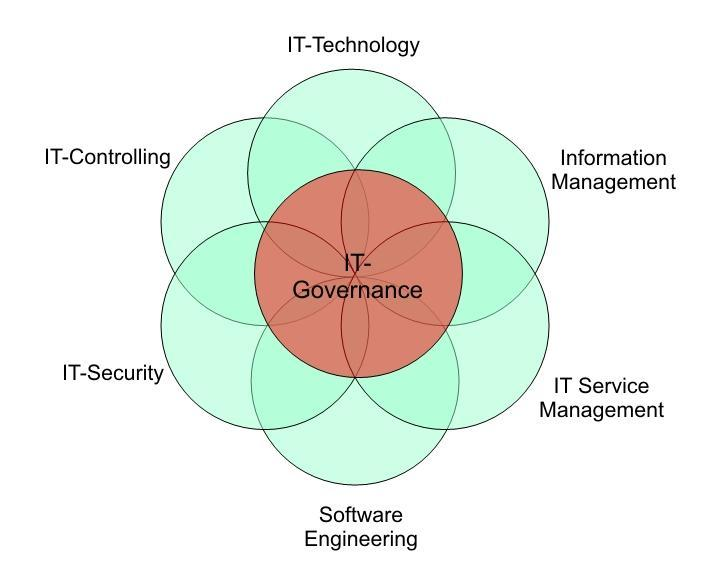 Graphic: Areas of responsibility for Information and Communications Technology Management