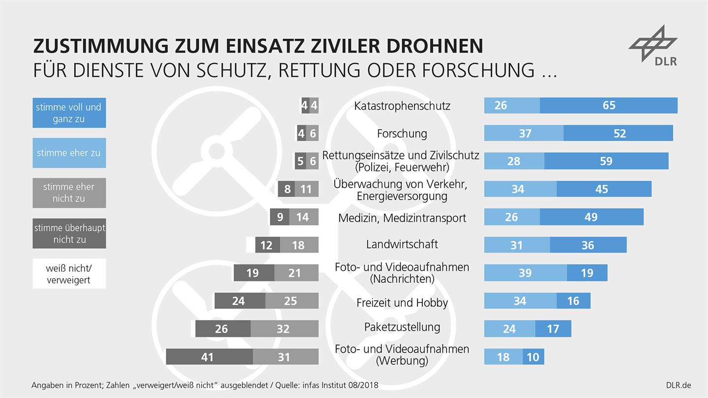 Einsatz ziviler Drohnen in Deutschland: DLR-Studie zeigt Zustimmung für Rettungs- und Forschungseinsätze sowie bestehende Vorbehalte