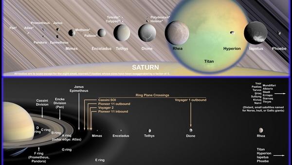 Saturns Monde und Ringe