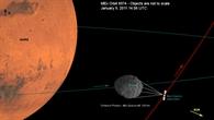 Geometrische Darstellung von Mars, Phobos und Mars Express während des Vorbeiflugs
