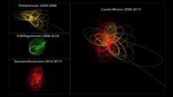 """Das """"Wollknäuel"""" %2d die Spuren von 294 Orbits im Saturnsystem"""