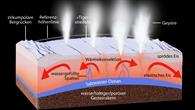 Geysire auf Enceladus