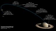 Cassinis letzte Woche
