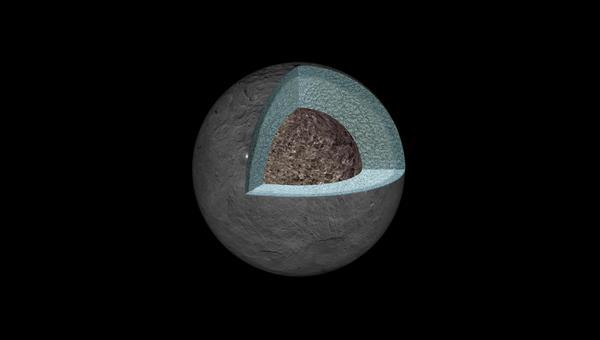 Nach allem, was Dawn an Messdaten des Schwerefeldes von Ceres zur Erde funkte, könnte der größte Körper im Asteroidengürtel so aufgebaut sein: Ein Kern aus wasserhaltigen Silikatmineralen, darüber ein mächtiger Mantel aus Wassereis mit Silikatkomponenten und außen eine Kruste aus einer Mischung von leichten Gesteinen und gefrorenen flüchtigen Komponenten, überwiegend Wassereis.Quelle: NASA/JPL%2dCaltech/UCLA/MPS/DLR/IDA