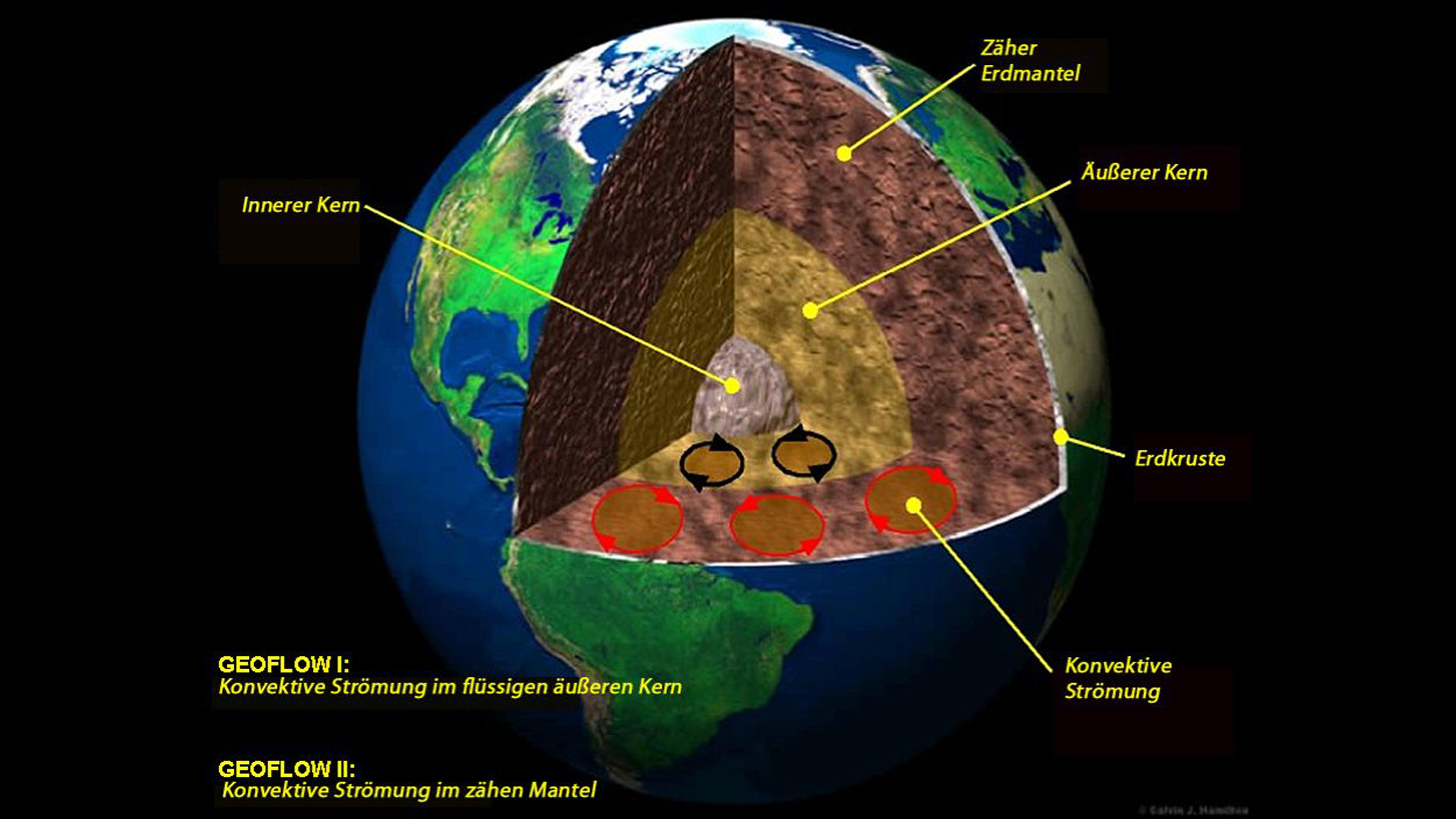 Radius Der Erde