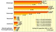 Arbeitsmarktstudie 2011