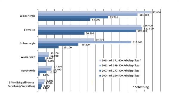 Entwicklung der Beschäftigtenzahlen in den Erneuerbaren Energien von 2004 bis 2013, Quelle: DLR