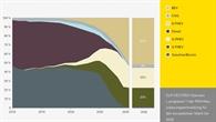 Progressives Szenario: Entwicklung PKW%2dNeuzulassungen