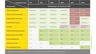 Veränderung der Komponenten bis 2030