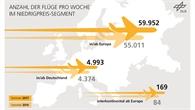 Wachsender Verkehr der Billigflieger in und ab Europa.