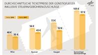 Enwicklung der Ticketpreise für Billigflieger ab Deutschland