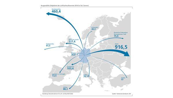 Ausgewählte Zielgebiete des Luftfrachtaufkommens 2014