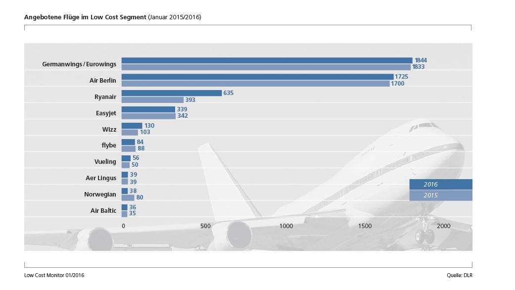 Flüge im Low Cost Segment