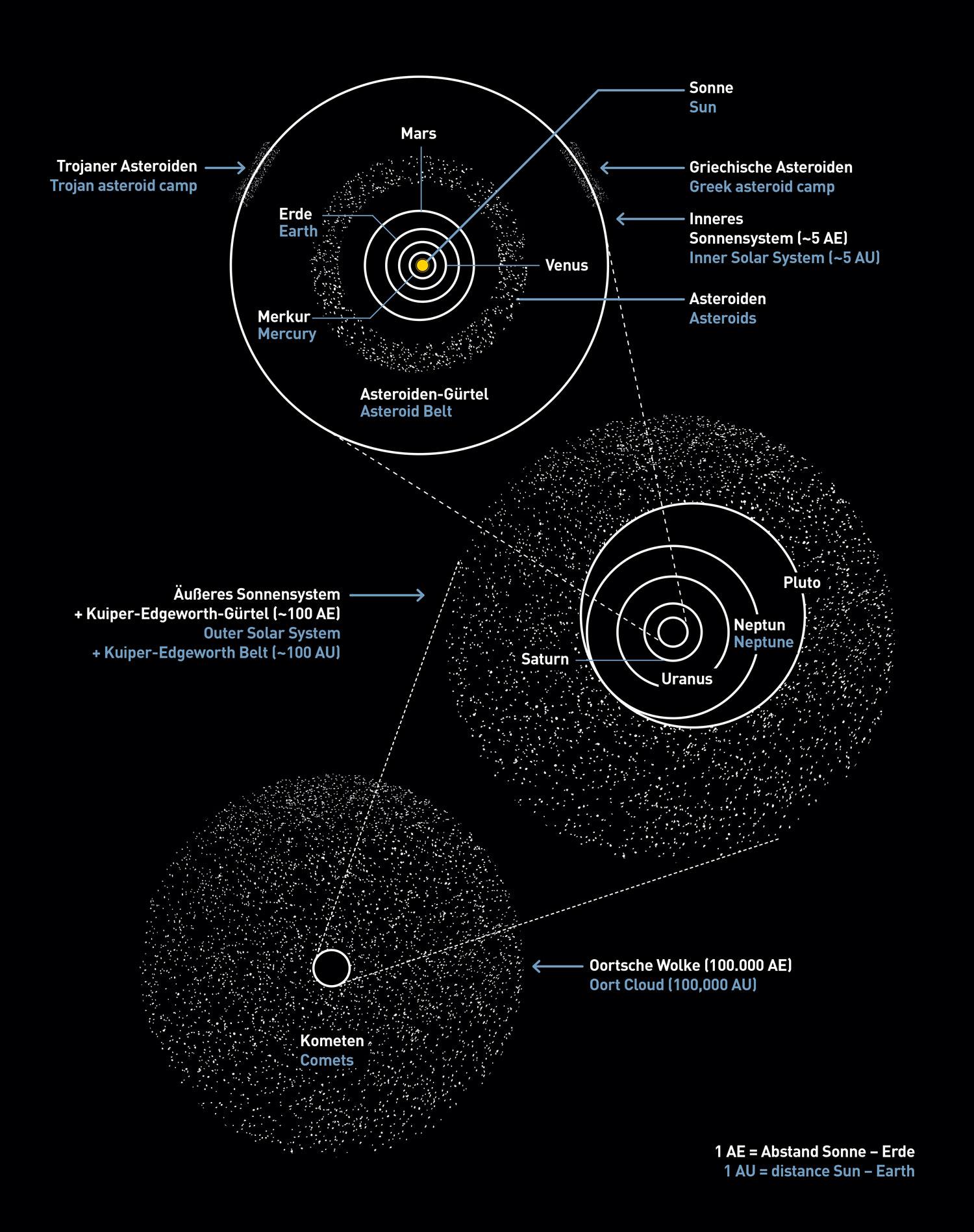 Groß Elektrisches Diagramm Des Sonnensystems Ideen - Die Besten ...
