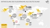 Entwicklung des Flugverkehrs aus Deutschland