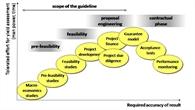 Projektentwicklung bei Solarkraftwerken