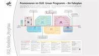 Poster des DLR_Graduate_Program