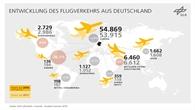 Entwicklung des Flugverkehrs ab Deutschland