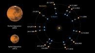 """Unterhalb des Mondes steht Mars in """"Opposition"""" zur Sonne"""