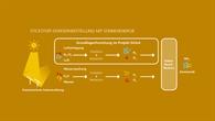 Stickstoffherstellung mit Sonnenenergie