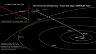 Der Weg von New Horizons in den Kuipergürtel zu Ultima Thule