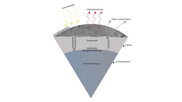 Aufbau des Asteroiden Phaeton: Nach dem Modell der Wissenschafter befindet sich Eis unter der Oberfläche von Phaeton. Sonnenenergie erwärmt die Oberfläche, das Eis verdampft und setzt Staub%2d und Gasströme frei. Durch Erosionsprozesse wird die Staubschicht über der Eisschicht mit der Zeit immer dicker und Phaetons Aktivität verringert sich. Credit: DLR (CC%2dBY 3.0)