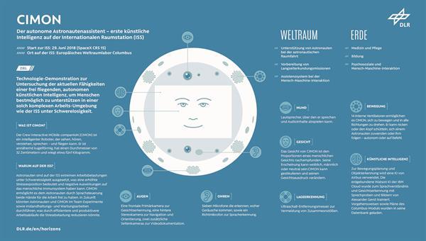 CIMON %2d Der autonome Astronauten%2dAssistent<br />Credit: DLR (CC%2dBY 3.0)