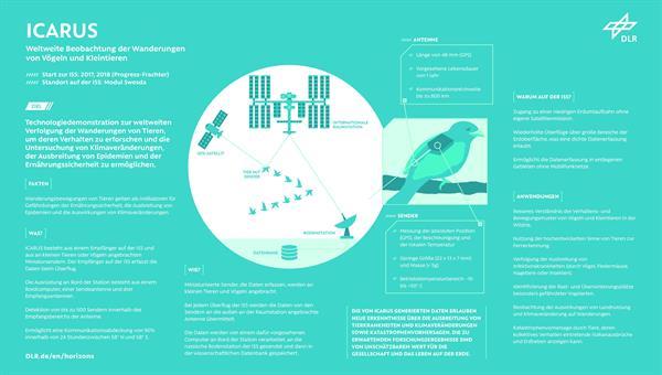 ICARUS: Technologiedemonstration zur weltweiten Verfolgung der Wanderungen von Tieren<br />Credit: DLR (CC%2dBY 3.0)