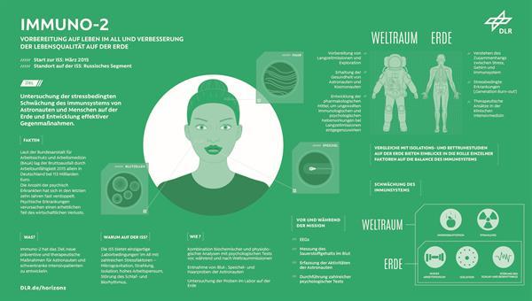 Immuno%2d2: Untersuchung der stressbedingten Schwächung des Immunsystems<br />Credit: DLR (CC%2dBY 3.0)
