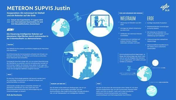 METERON SUPVIS Justin %2d Kooperation: Ein Astronaut im Weltall und ein Roboter auf der Erde<br/>Credit: DLR (CC%2dBY 3.0)