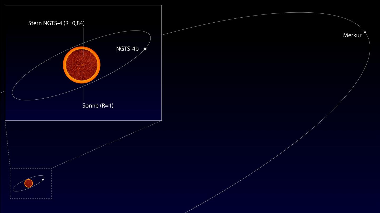 Umlaufbahn NGTS-4b im Vergleich zu Merkur