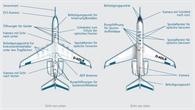 Modifikationen bei HALO: Vom Business Jet zum Forschungsflugzeug