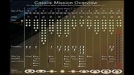 Überblick der Cassini%2dMissionsphasen und Nahvorbeiflügen an den Monden