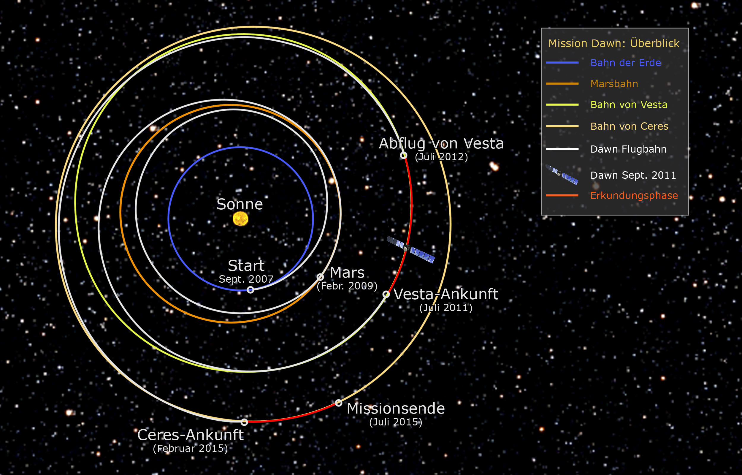Travelling to the dawn of the Solar System