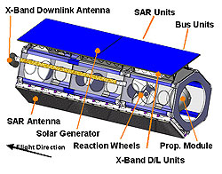 System components of the TerraSAR%2dX satellite