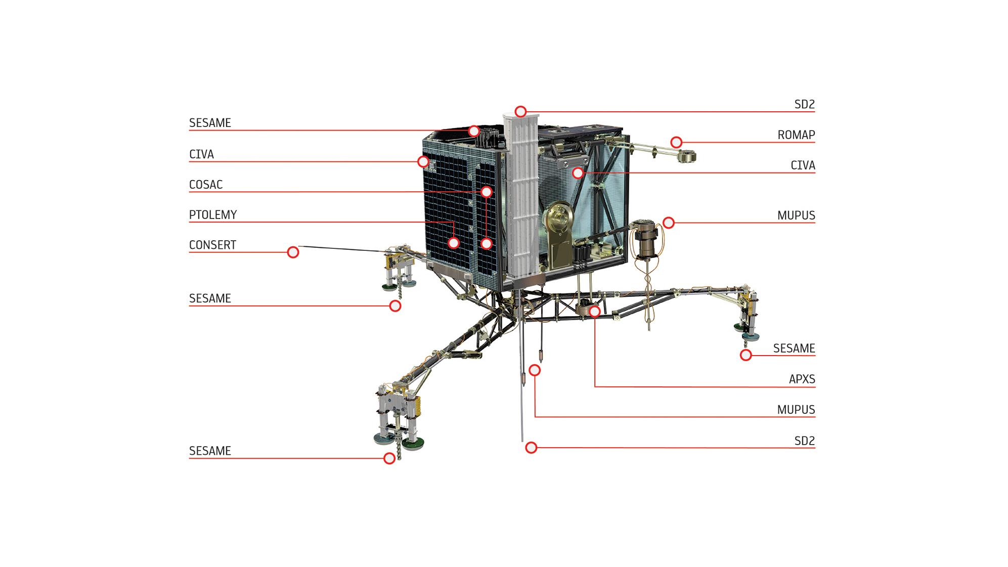 Philae lander instruments