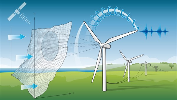 dlr windenergy research