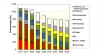 Primärenergieverbrauch in Petajoule (PJ) im DLR%2dEnergieszenario für die Schweiz
