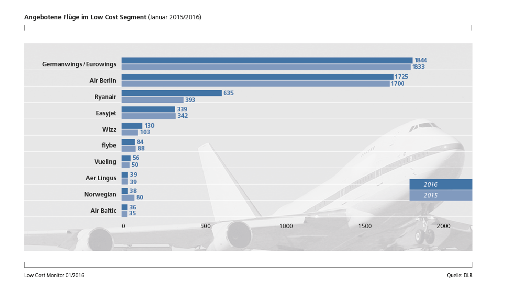 airline market segments af ter low A segmentation analysis and segments low-cost airline, segments, segments market segmentation is indeed a useful tool for the design of future public.