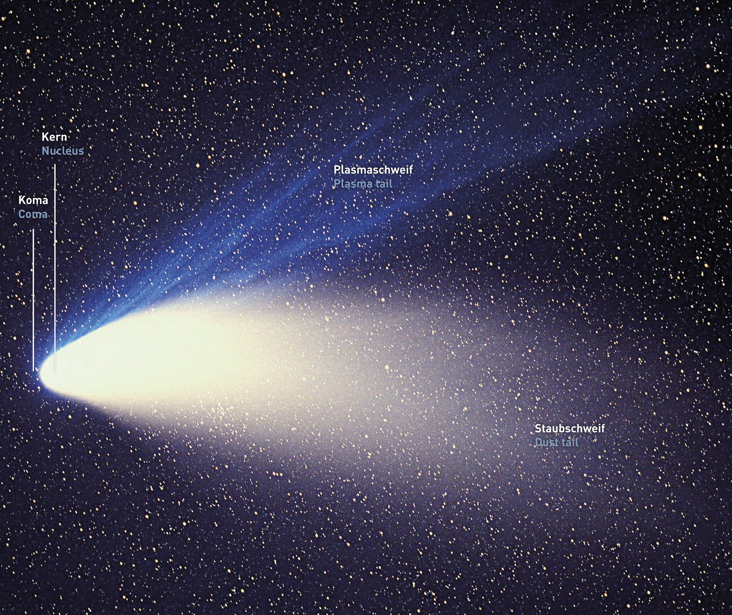 a study of comets Scientists also study comets and asteroids to determine the likelihood of them hitting earth and other planets, and what effect their flybys could have on planetary atmospheres.