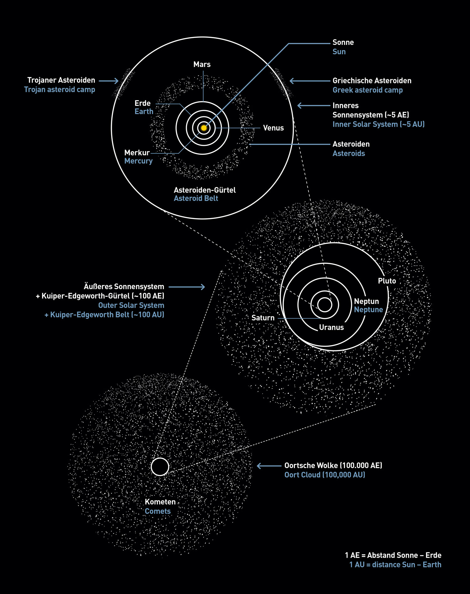 asteroid belt diagram - photo #23