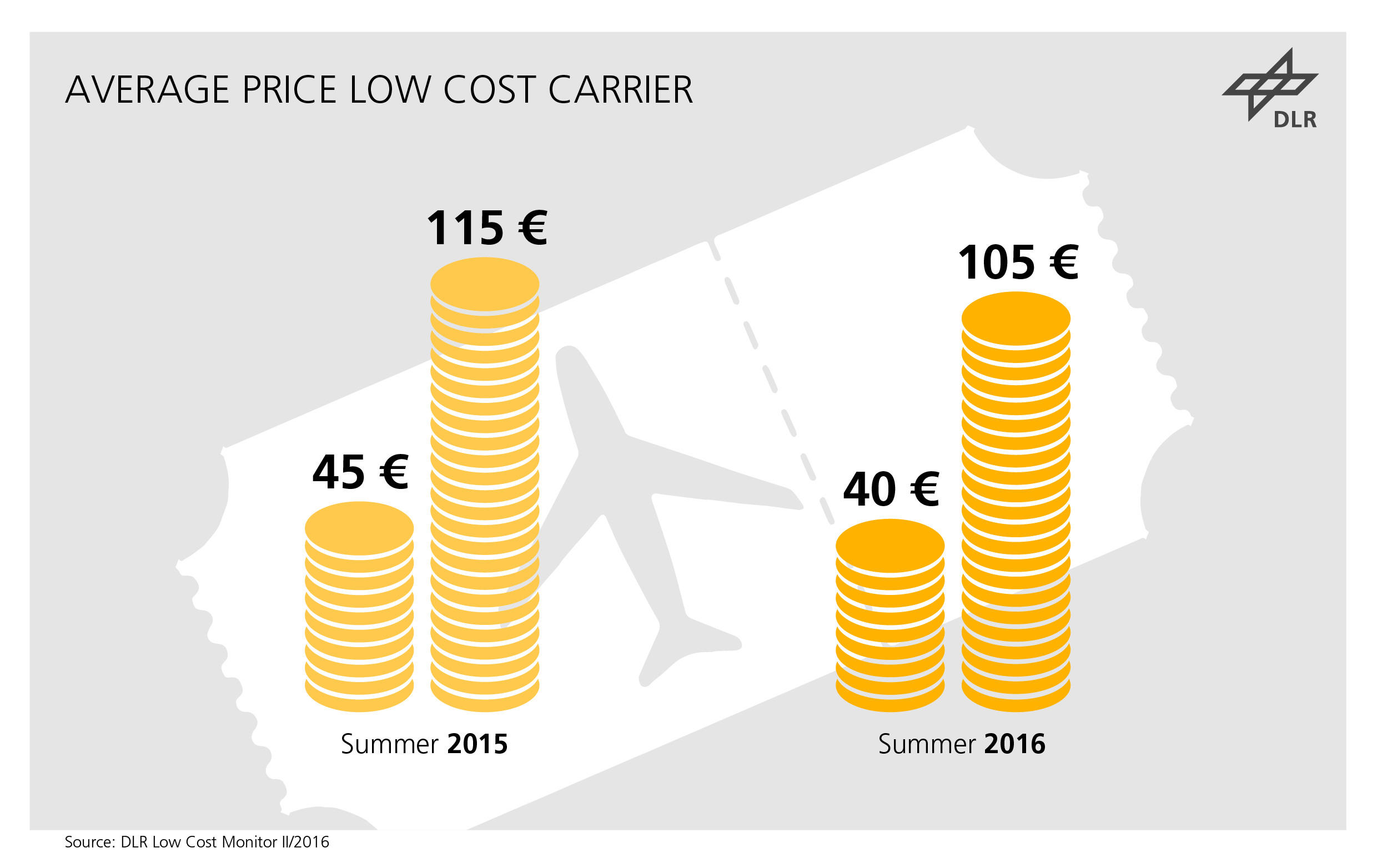 low cost carrier The low-cost challenge airline cost performance for us airlines all carriers to achieve cost efficiencies and higher productivity if they are to survive.