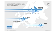 Growing traffic of low%2dcost airlines within and from Europe