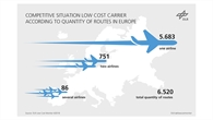 Competitive situation of low%2dcost airlines