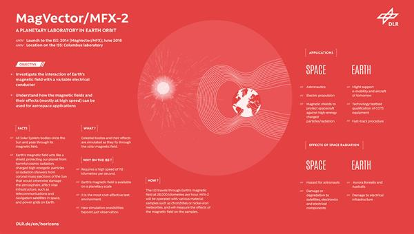 MagVector/MFX%2d2: A planetary laboratory in earth orbit<br />Credit: DLR (CC%2dBY 3.0)
